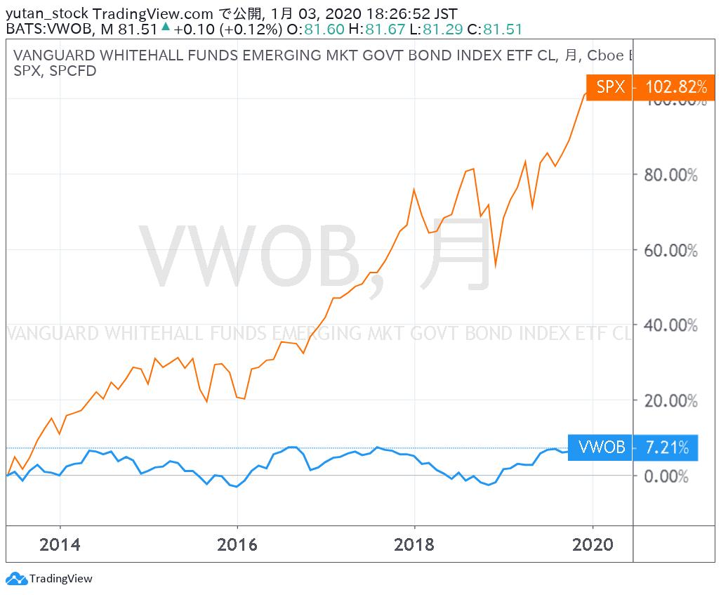 VWOB_Chart_201912