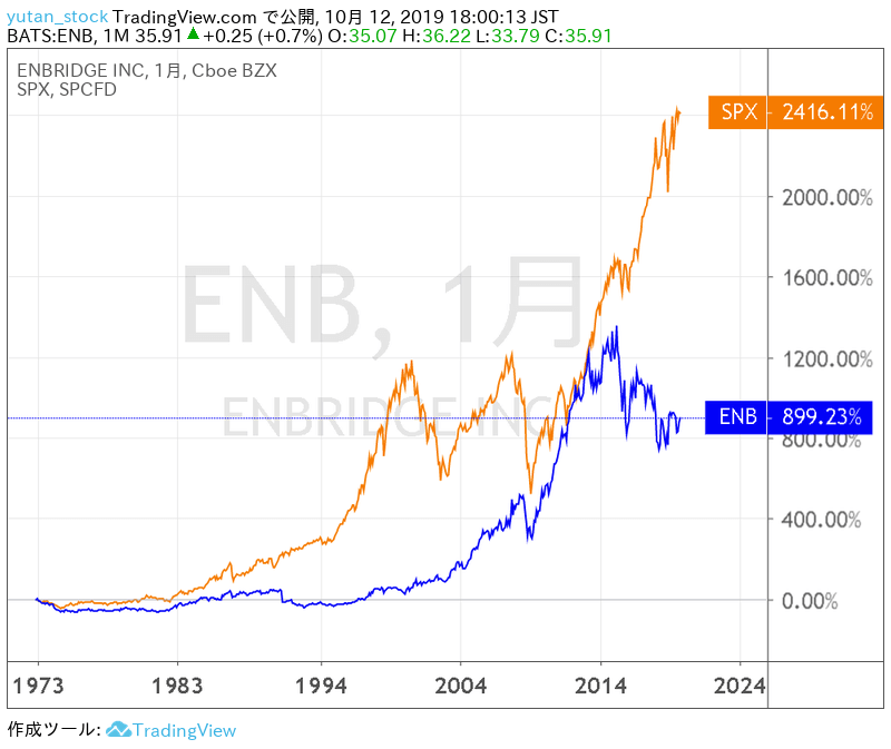 ENB_Chart_20191012