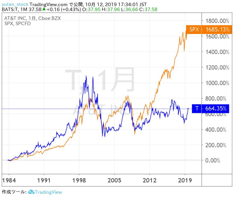 T_Chart_20191012