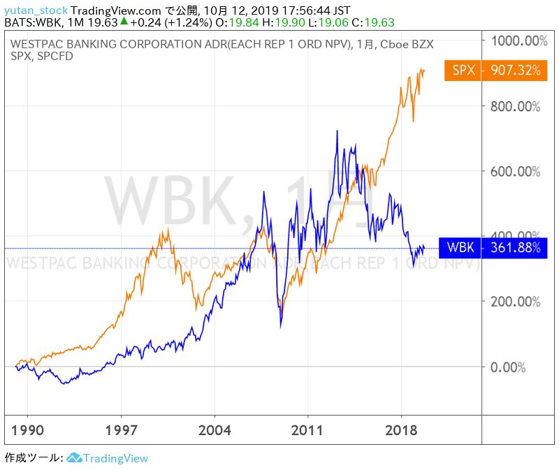 WBK_Chart_20191012