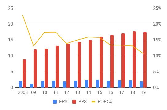 Westpac_EPS,BPS,ROE_2008-19
