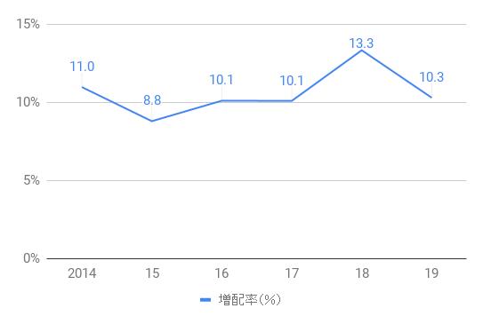 AAPL_Div_Increase_2014-19