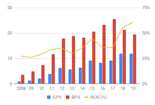 AAPL_EPS,BPS,ROE_2019