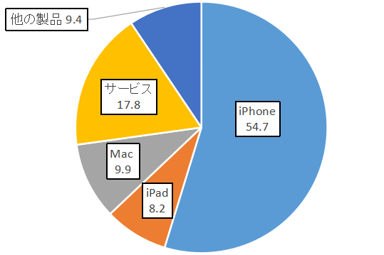 AAPL_Product_Revenue_2019