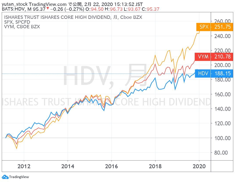 HDV_Chart_202002
