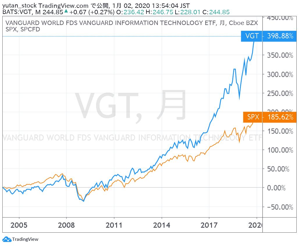 VGT_Chart_2004-19r