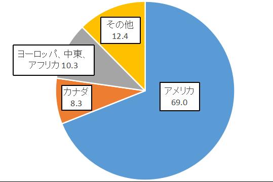 KHC_Area_Revenue_2018