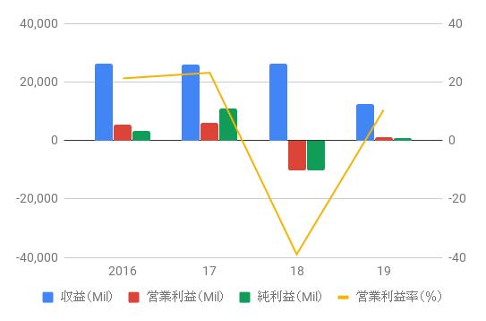 KHC_Revenue_2016-19