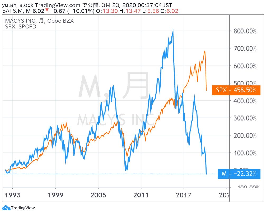 M_Chart_1992-20200323