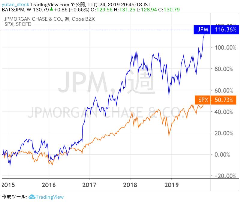 JPM_Chart_2014-2019
