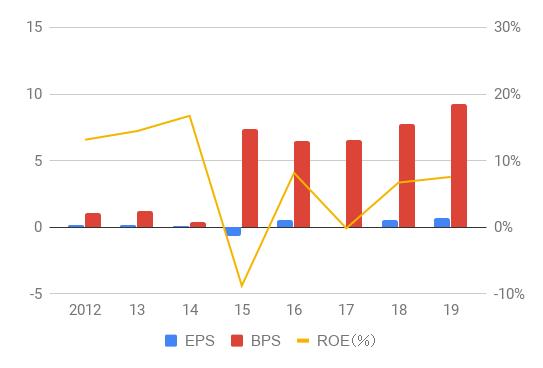 SHAK_EPS,BPS,ROE_2012-19