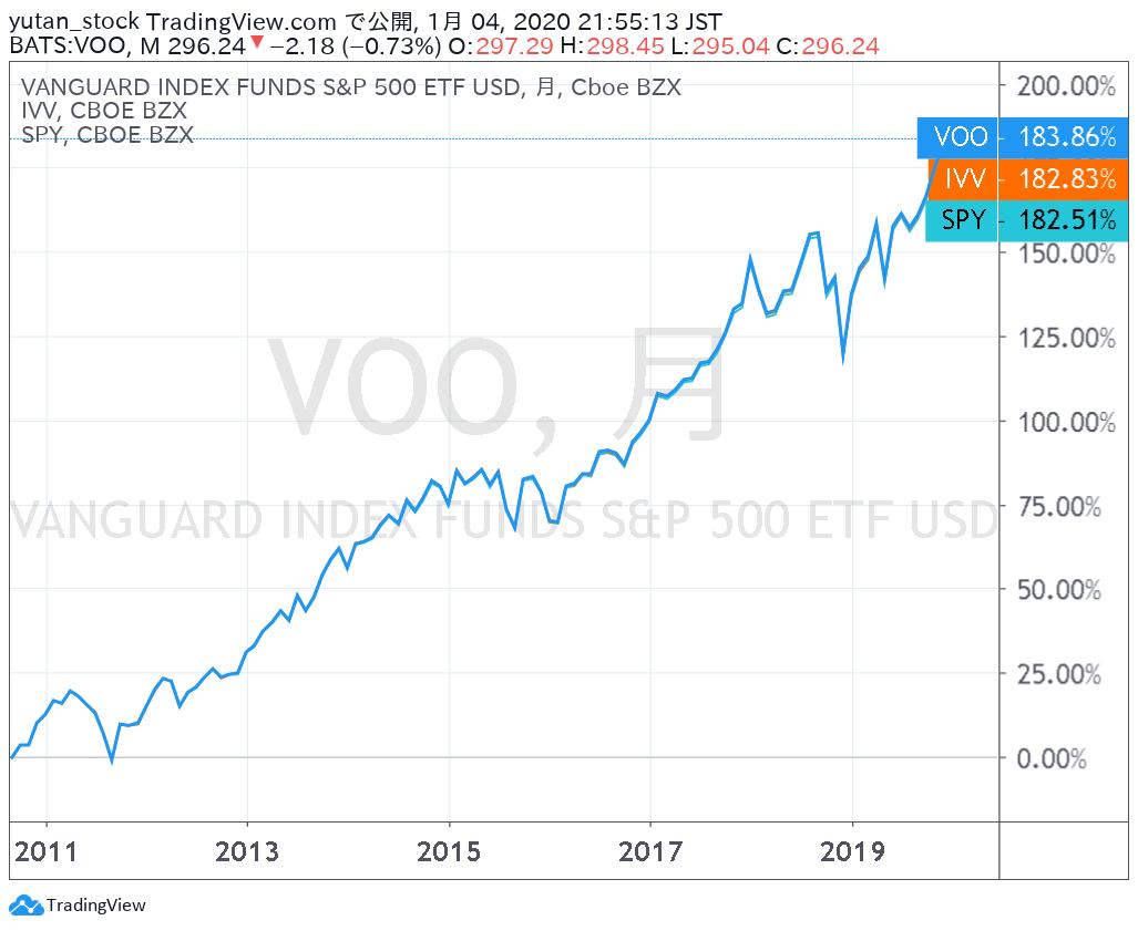 VOO_IVV_SPY_Chart_201912