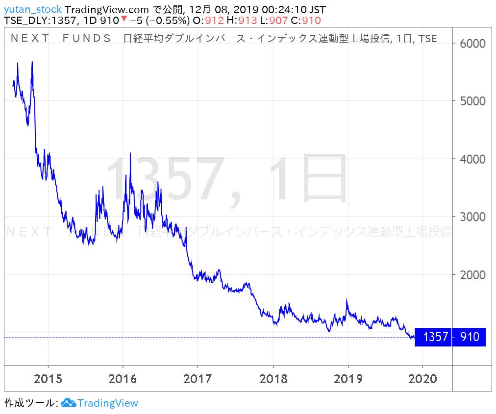 1357_Chart_2014-19