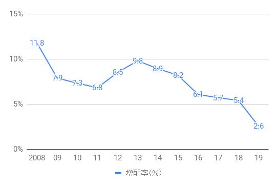 KO_Dividend_Increase_2008-19