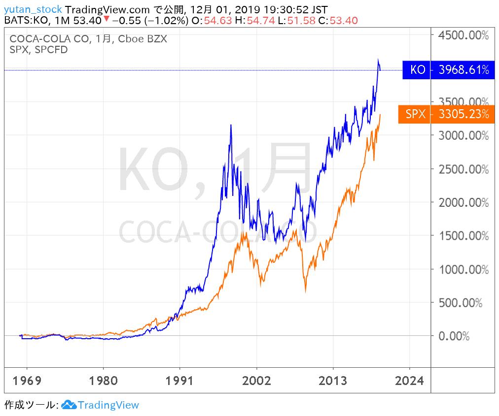 KO_Chart_1968-2019