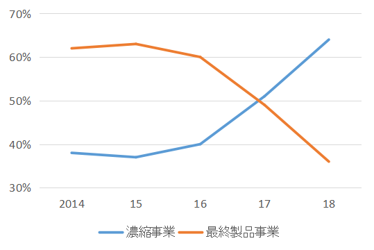 KO_Segment_Revenue_2014-18
