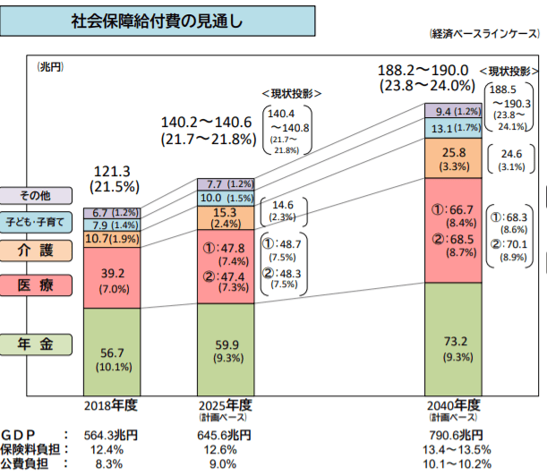 Syakai_Hosyou_Forecast