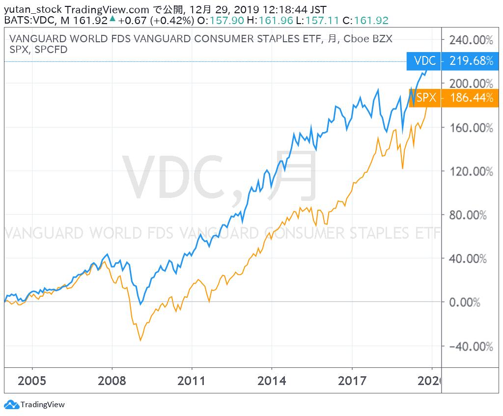 VDC_Chart_2004-191229