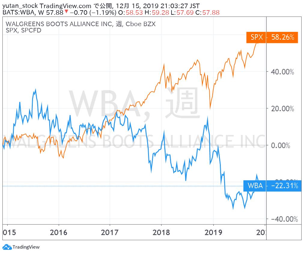 WBA_Chart_201412-201912r
