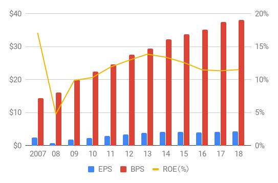 WFC_BPS,EPS,ROE_2007-18