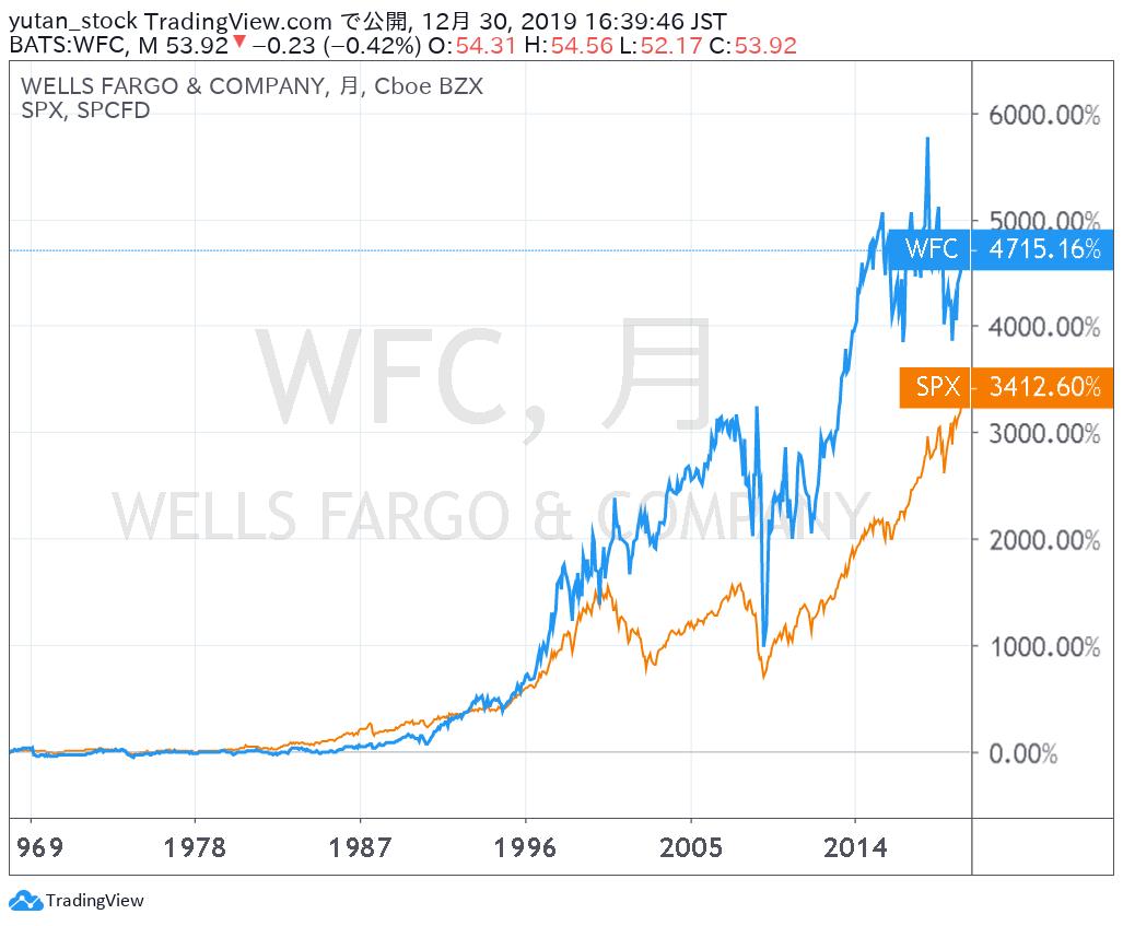 WFC_Chart_1968-2019