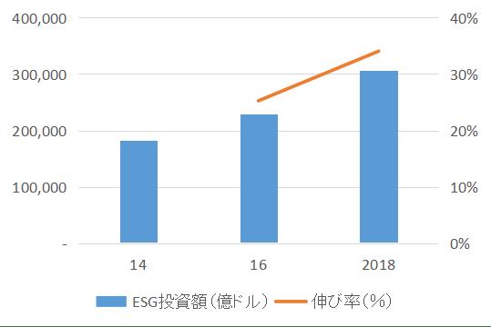 ESG_Investment2014-18