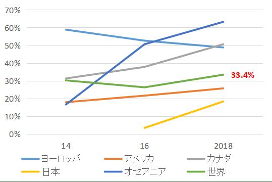 ESG_Percentage