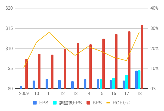 INTC_EPS,BPS,ROE_2009-18