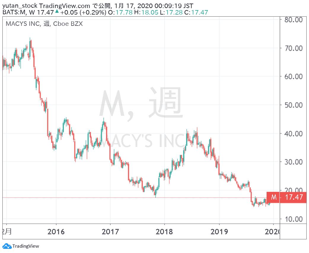 M_Chart_5y2020
