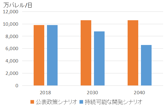 Oil_demand_Outlook2018-40