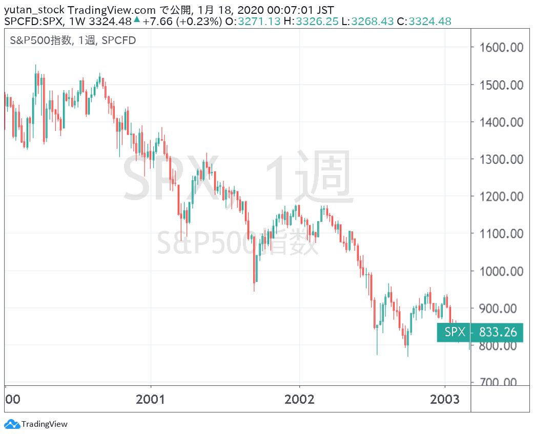 SP500_Chart_2000-03