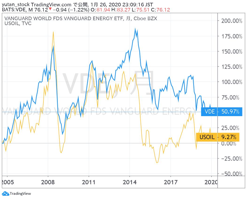 VDE_USOIL_Chart