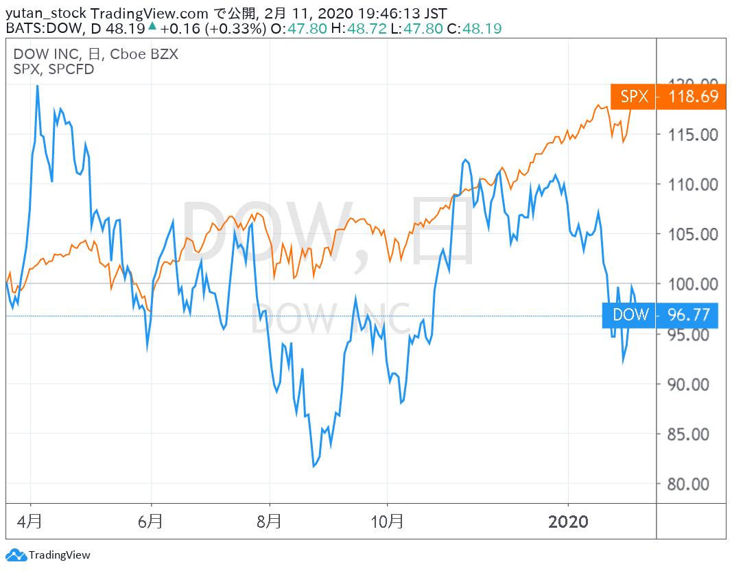 DOW_Chart_20200211