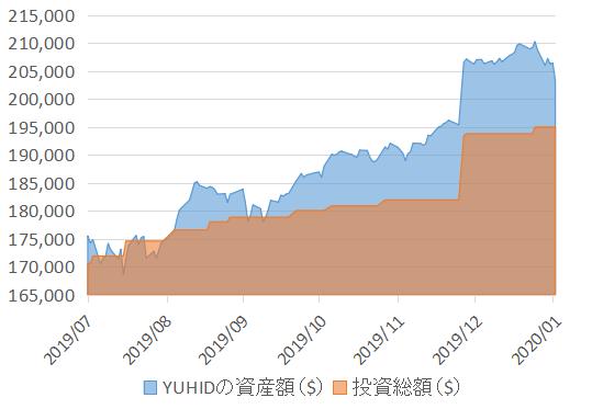 YUHID_202001