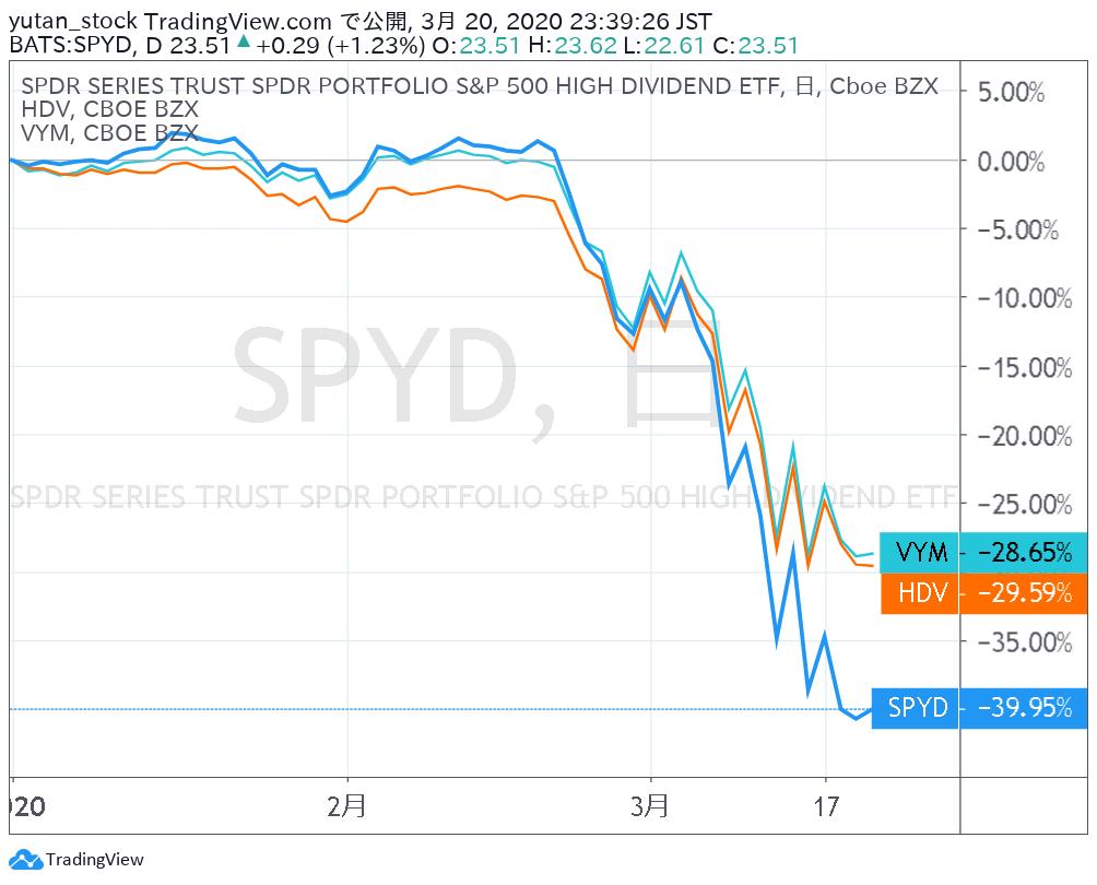 SPYD_Chart_YTD_200320